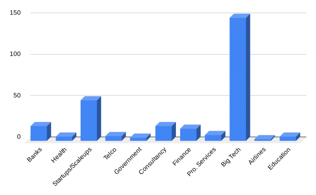 Chart data on where Front End Software Product Engineers want to to work